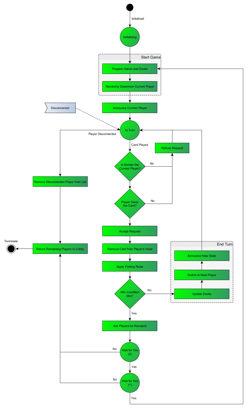s flow diagram for handling the game logic