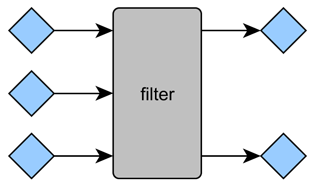 filter function