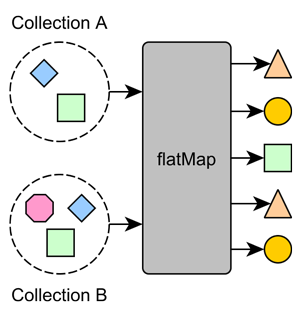 flatMap function